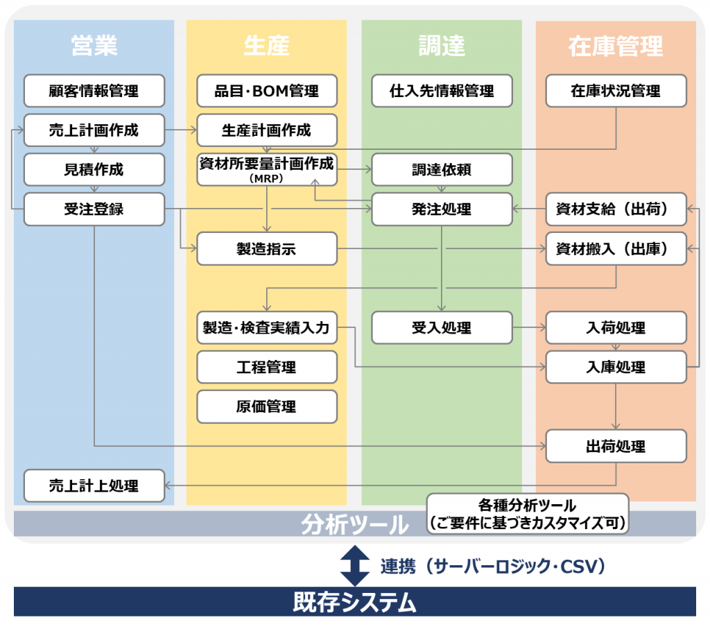 overview-cloud2mfg