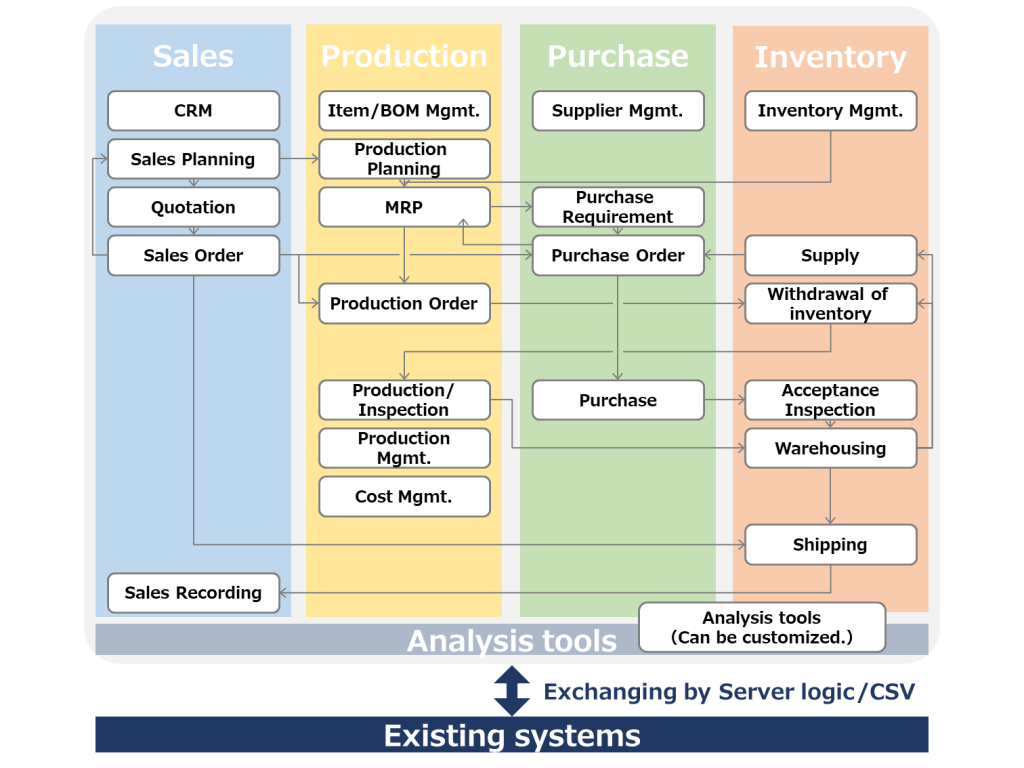 overview-cloud2mfg