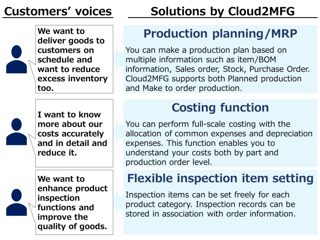 solutions-provided-by-cloud2mfg