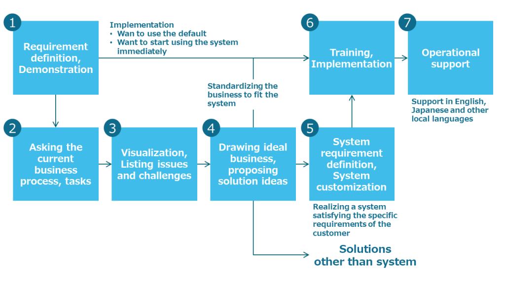 implementation-steps